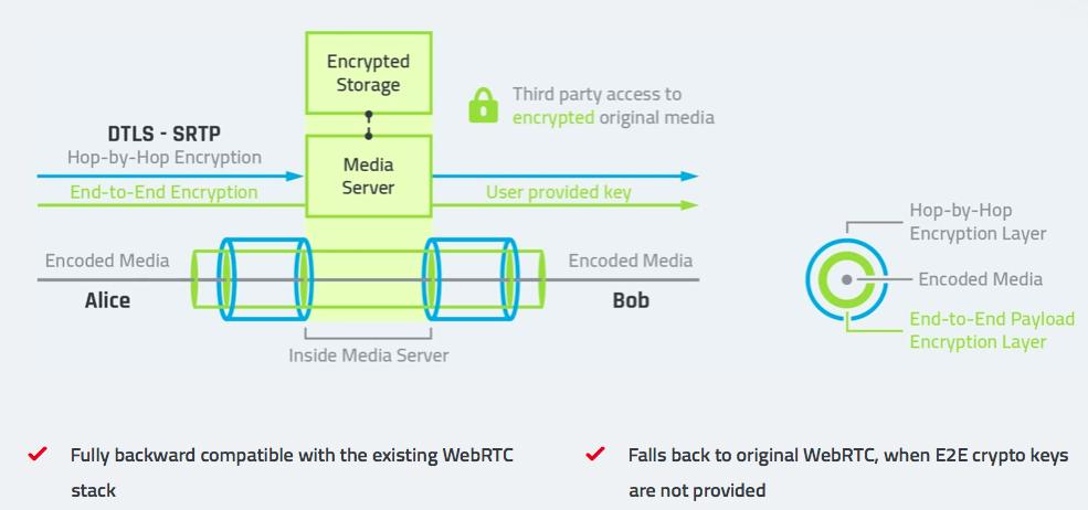 WebRTC 1 0 Simulcast vs ABR   WebRTC by Dr Alex